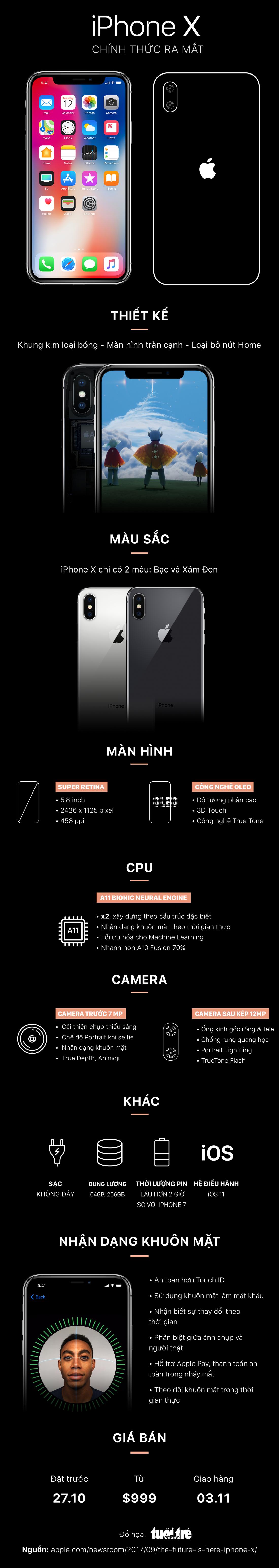 Tất tần tật những gì cần biết về iPhone 8 và iPhone X - Ảnh 2.