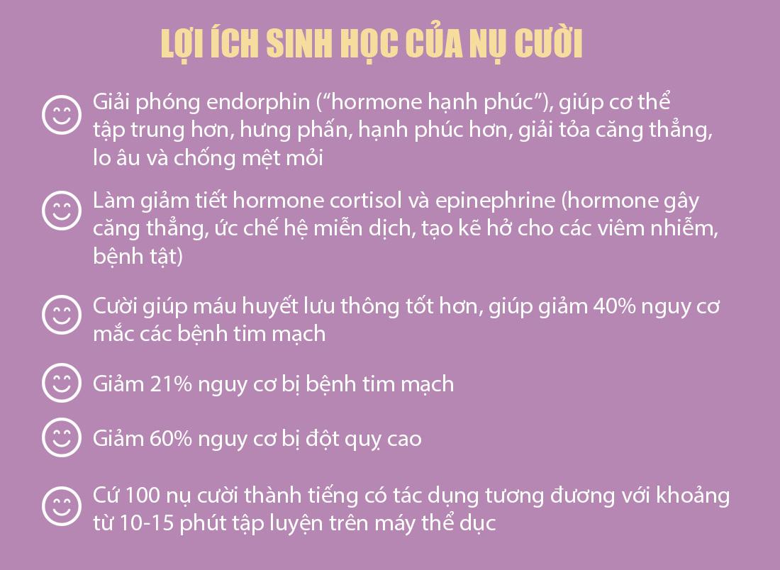 Cười càng nhiều, càng có thêm hormone hạnh phúc - Ảnh 4.