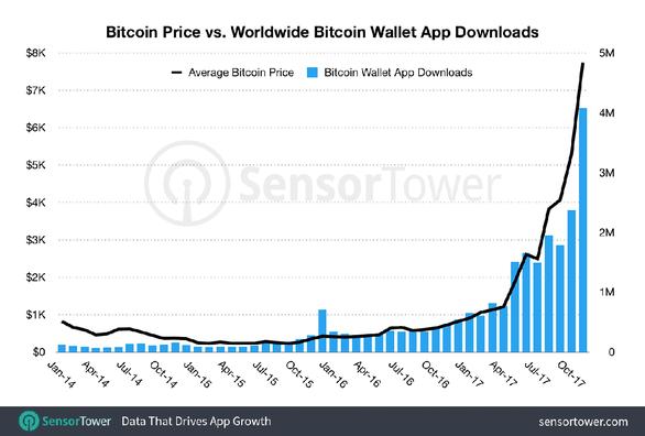 Người quan tâm bitcoin đang tải nhiều phần mềm này - Ảnh 2.