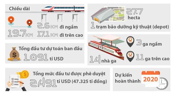 Trình Bộ Chính trị việc điều chỉnh tổng mức đầu tư dự án metro 1 và số 2 - Ảnh 3.