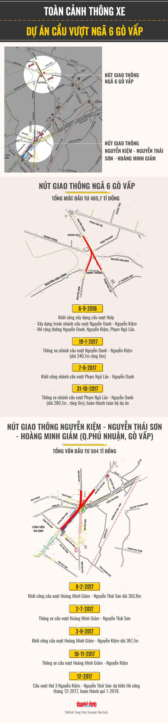Phân luồng vòng xoay Nguyễn Kiệm - Nguyễn Thái Sơn - Hoàng Minh Giám - Ảnh 1.