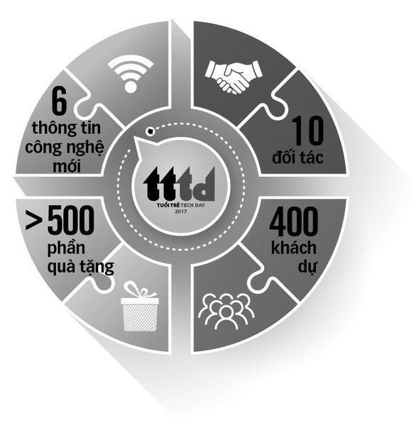 Ngày công nghệ Tuổi Trẻ: Công nghệ cho mọi người - Ảnh 5.