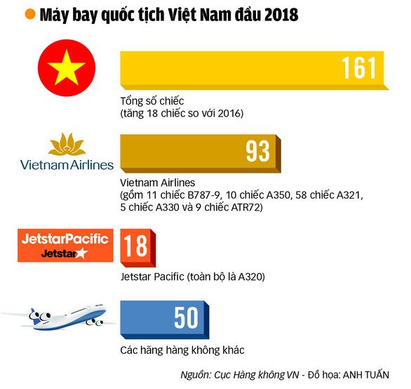 Vietnam Airlines bước vào năm 2018 - Ảnh 4.