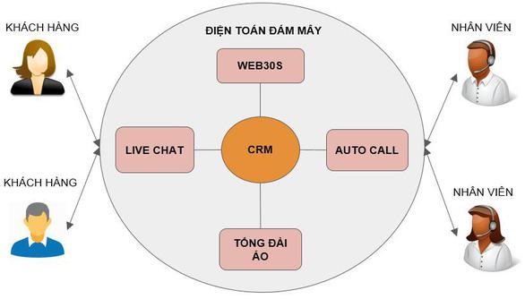 Ứng dụng thành tựu công nghiệp 4.0 vào kinh doanh online - Ảnh 1.