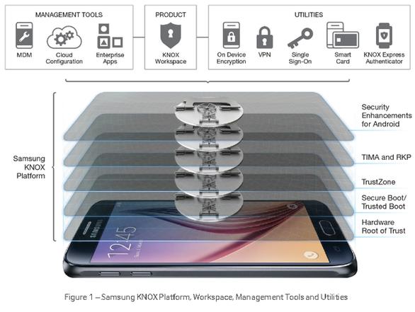 Samsung Pay – Liệu có an toàn? - Ảnh 2.
