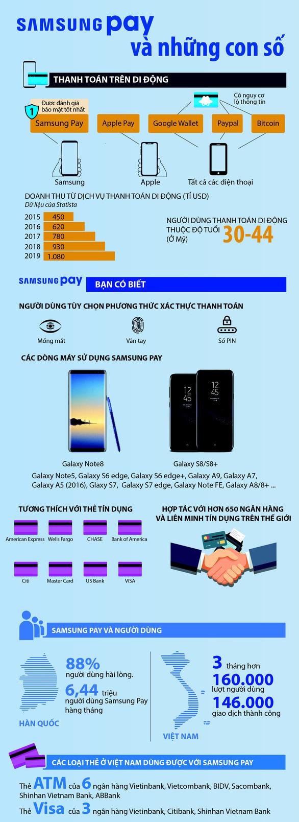 Samsung Pay và những con số - Ảnh 1.