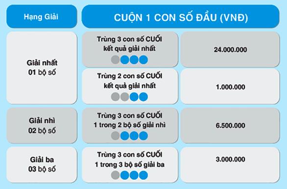 Max 4D hâm nóng thị trường với cách chơi Bao, Cuộn mới - Ảnh 2.