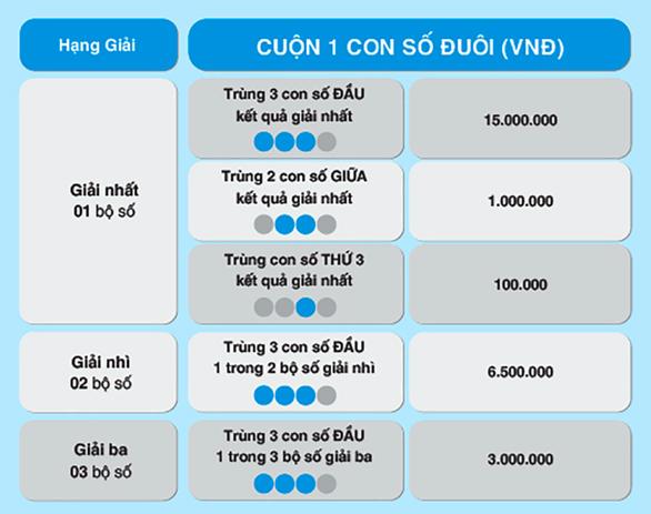 Max 4D hâm nóng thị trường với cách chơi Bao, Cuộn mới - Ảnh 3.