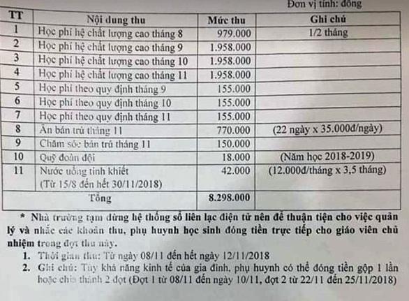 Hà Nội: Phụ huynh kêu trời vì bị truy thu hai loại học phí - Ảnh 2.
