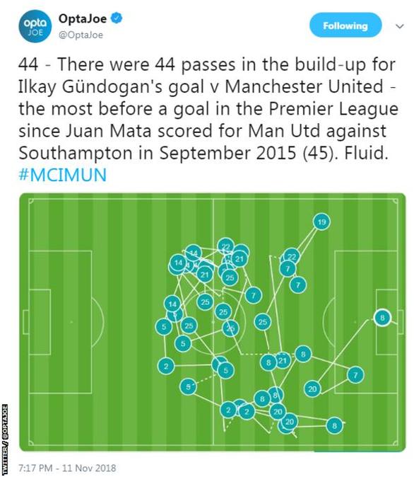 Bất ngờ với 'bàn thắng 44 chuyền' của Manchester City - Ảnh 2.