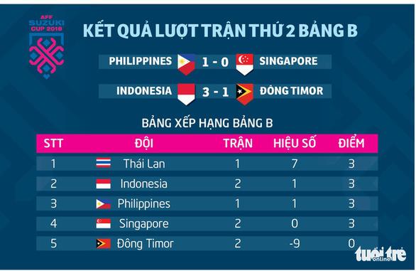 AFF Cup 2018: Kết quả và bảng xếp hạng bảng B sau 2 lượt - Ảnh 1.