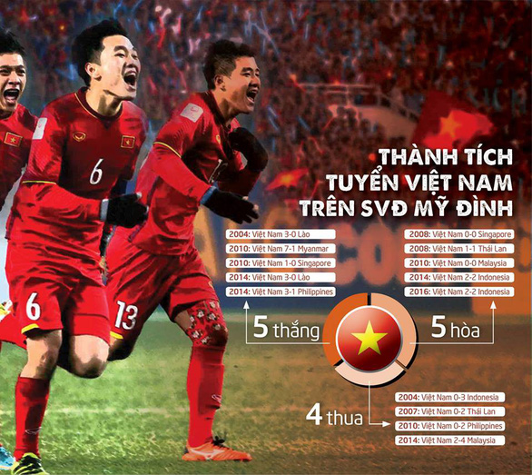 Sân Mỹ Đình chưa hẳn là lợi thế của tuyển Việt Nam tại AFF Cup - Ảnh 1.
