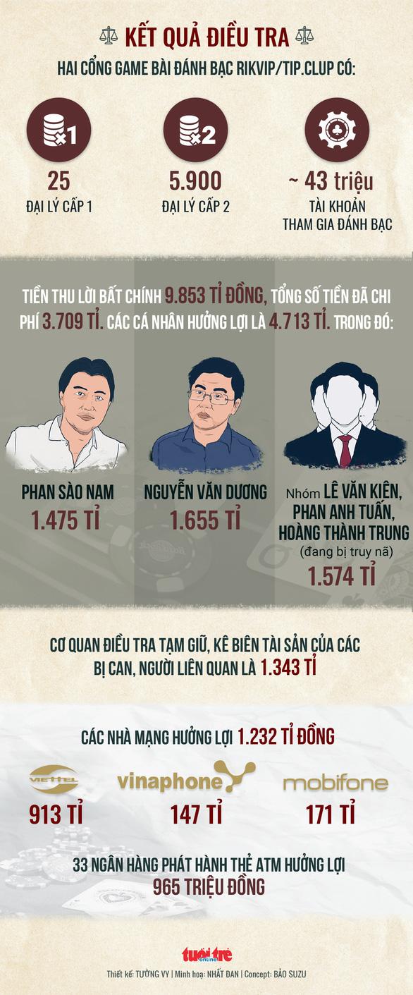 Lộ trách nhiệm các nhà mạng trong vụ đánh bạc ngàn tỉ - Ảnh 3.