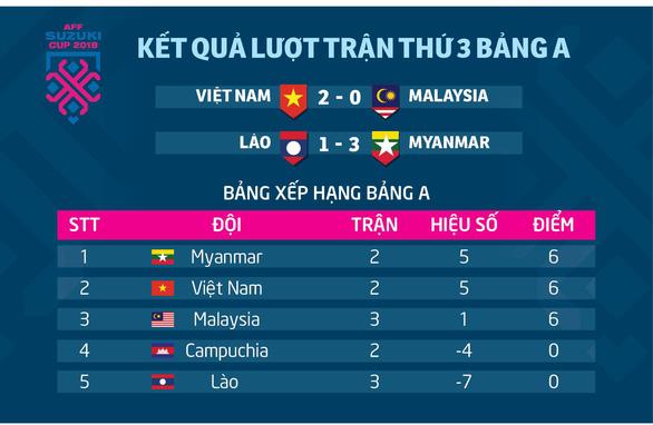 Bảng xếp hạng bảng A AFF Cup 2018: Việt Nam xếp sau Myanmar - Ảnh 1.
