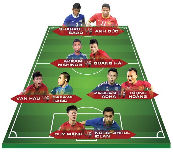 5 cặp cầu thủ đối đầu ở trận Việt Nam - Malaysia tối nay 16-11