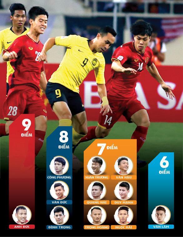 Chấm điểm trận Việt Nam – Malaysia: Anh Đức, Công Phượng xuất sắc nhất - Ảnh 1.