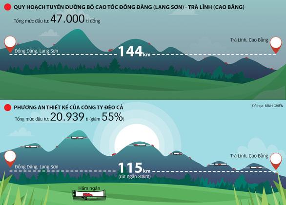 Năm 2022 sẽ có thêm đường cao tốc Đồng Đăng - Trà Lĩnh - Ảnh 2.