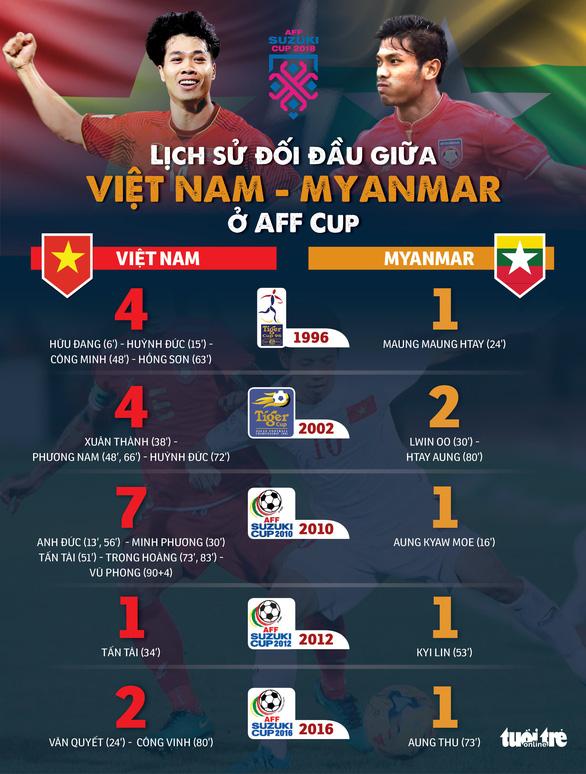 Myanmar là đối thủ 'ưa thích' của Việt Nam ở AFF Cup - Ảnh 1.