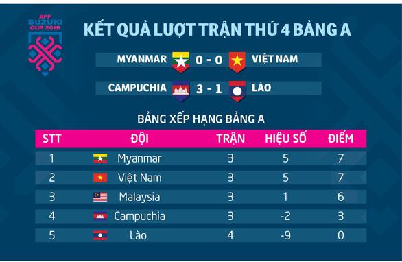 Tuyển VN vẫn có thể bị loại khỏi AFF Cup 2018 - Ảnh 2.
