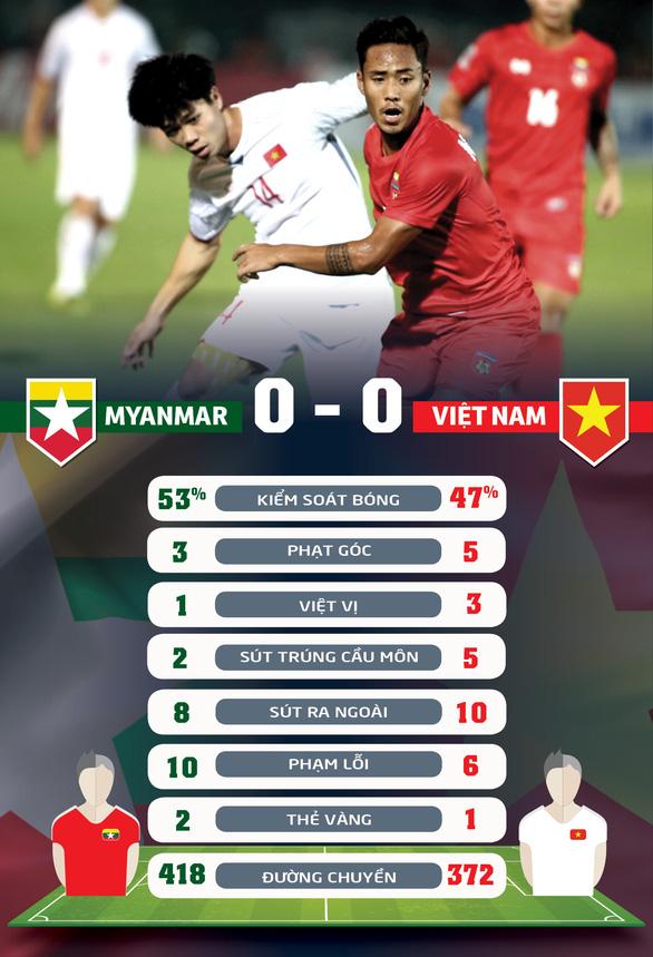 Thống kê trận Việt Nam hòa Myanmar 0-0 - Ảnh 1.
