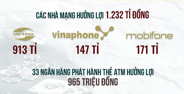 Nhà mạng phải nộp lại hơn 100 tỉ từ đường dây đánh bạc - Ảnh 3.