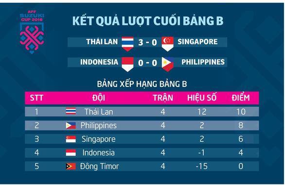 Bảng xếp bảng B AFF Cup: Thái Lan nhất, Philippines nhì - Ảnh 1.