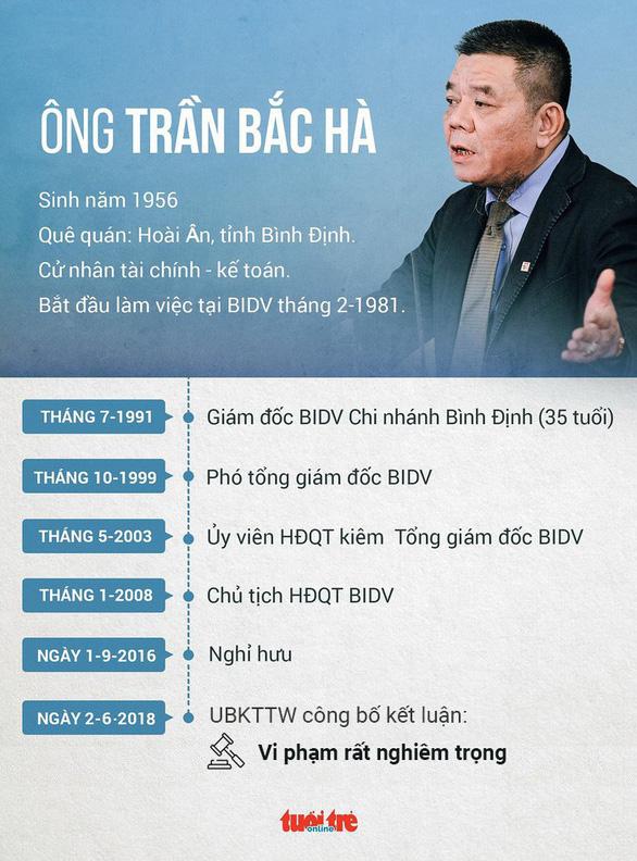 Bắt ông Trần Bắc Hà, cựu chủ tịch Ngân hàng BIDV - Ảnh 4.