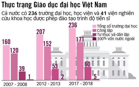 Đại học ở Việt Nam: Thành lập thì dễ, giải thể thì khó - Ảnh 5.