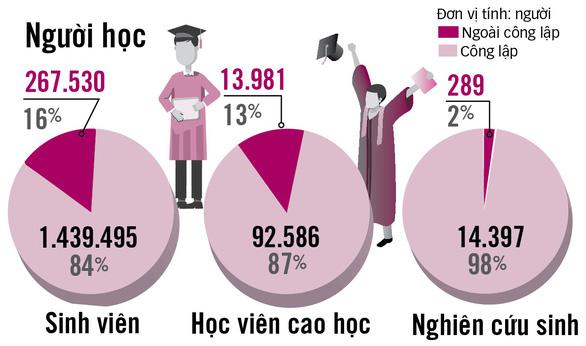 Đại học ở Việt Nam: Thành lập thì dễ, giải thể thì khó - Ảnh 7.