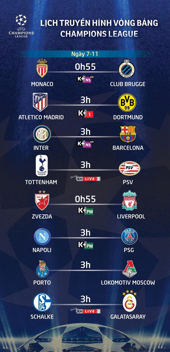 Lịch truyền hình Champions League sáng 7-11 - Ảnh 1.