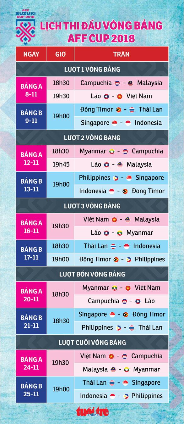 Lịch thi đấu vòng bảng AFF Cup 2018 - Ảnh 1.