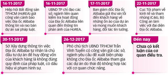 Đến lượt Đồng Nai yêu cầu xử lý Địa ốc Alibaba - Ảnh 4.
