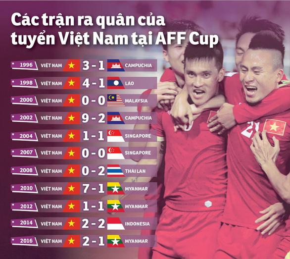 Nhìn lại những màn khởi đầu ấn tượng của Việt Nam tại AFF Cup - Ảnh 1.