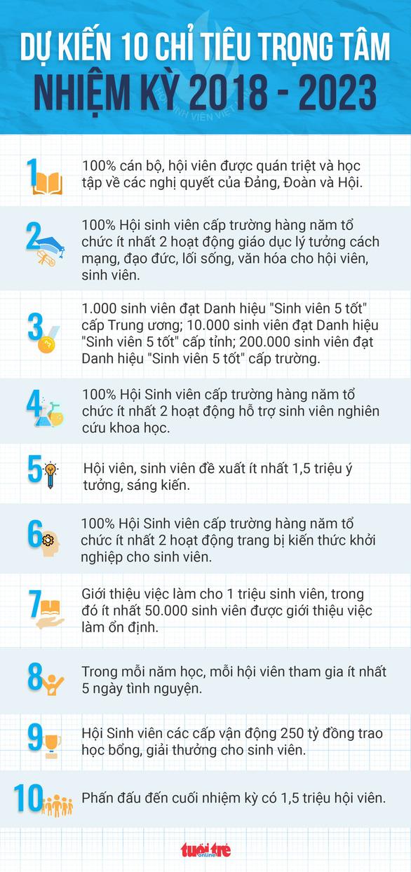 Tiến tới Đại hội đại biểu toàn quốc Hội Sinh viên Việt Nam lần thứ X - Ảnh 2.