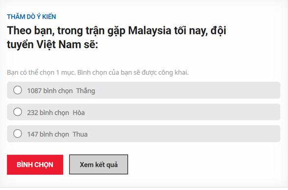 Đông đảo bạn đọc Tuổi Trẻ Online tin tuyển Việt Nam sẽ thắng - Ảnh 1.