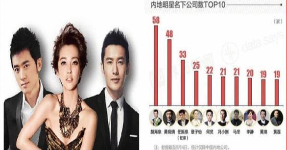 Huỳnh Hiểu Minh sở hữu 48 công ty, Chương Tử Di 25 công ty - Ảnh 1.