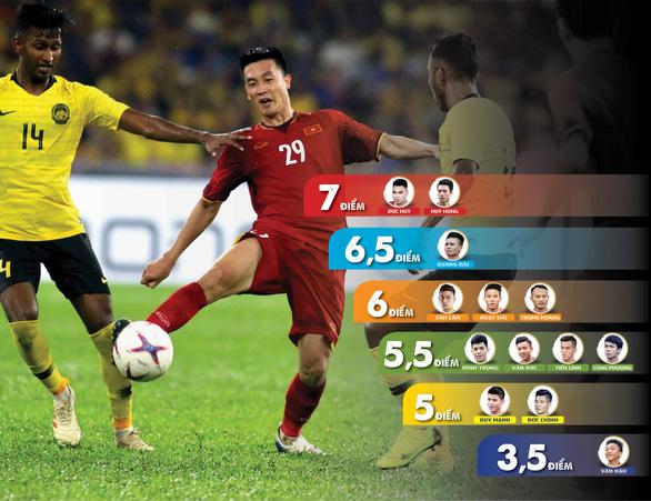 Hàng thủ tuyển Việt Nam nhận điểm số rất thấp từ FOX Sports - Ảnh 3.
