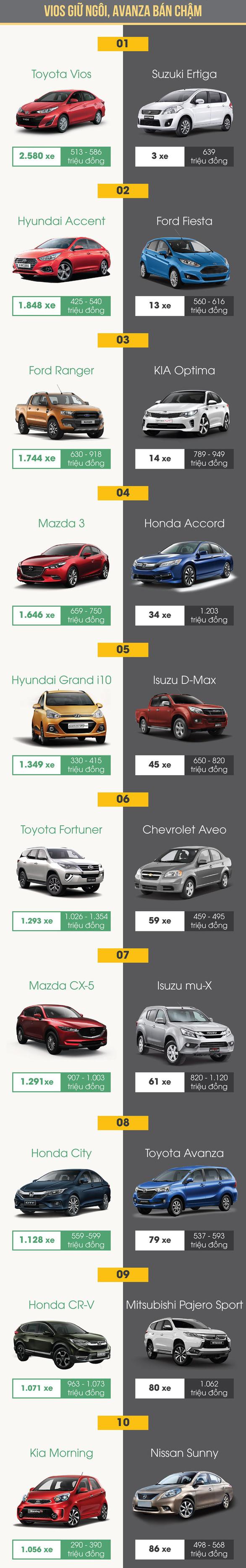 Tháng 11, xe hơi nào bán chạy nhất, xe nào ế nhất? - Ảnh 1.