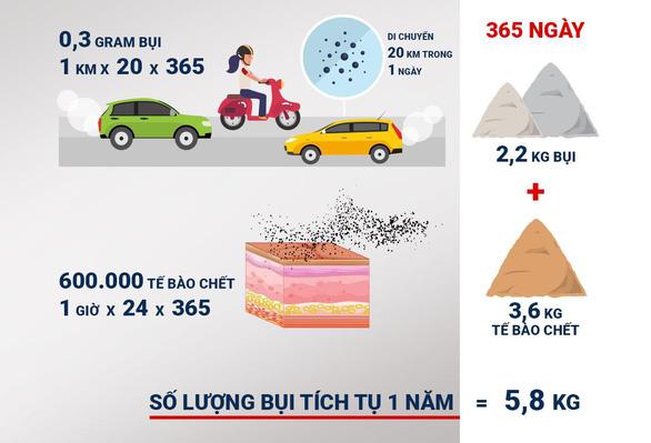"""Phụ nữ Việt """"gánh"""" gần 6 ký bụi ô nhiễm mỗi năm - Ảnh 3."""