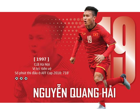 Quang Hải và Son Heung Min tranh giải Cầu thủ xuất sắc nhất châu Á 2018 - Ảnh 1.