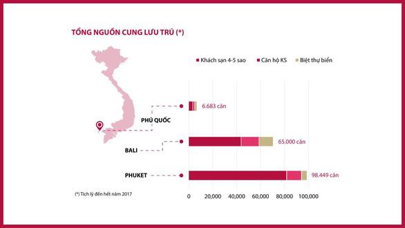Bất động sản Phú Quốc có thực sự hưởng lợi từ Casino? - Ảnh 3.