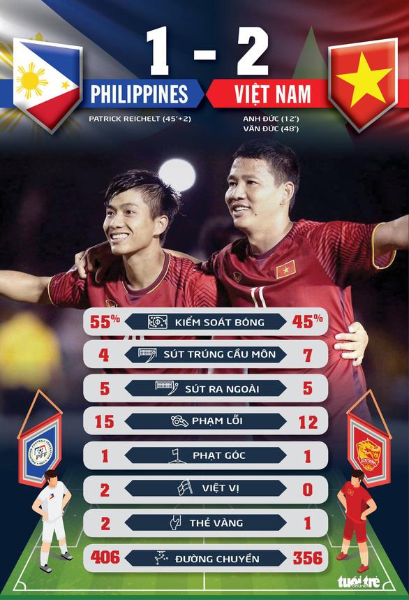 Thống kê trận Philippines - VN: Việt Nam áp đảo về số cơ hội - Ảnh 1.