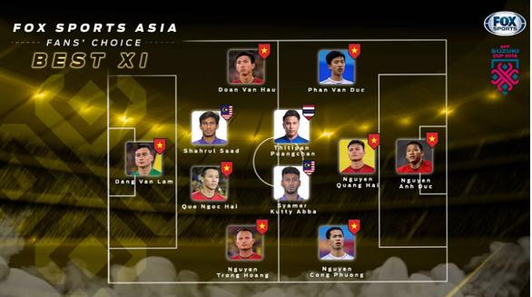 Bạn đọc FOX Sports chọn 9 thành viên VN vào đội hình tiêu biểu AFF Cup - Ảnh 1.