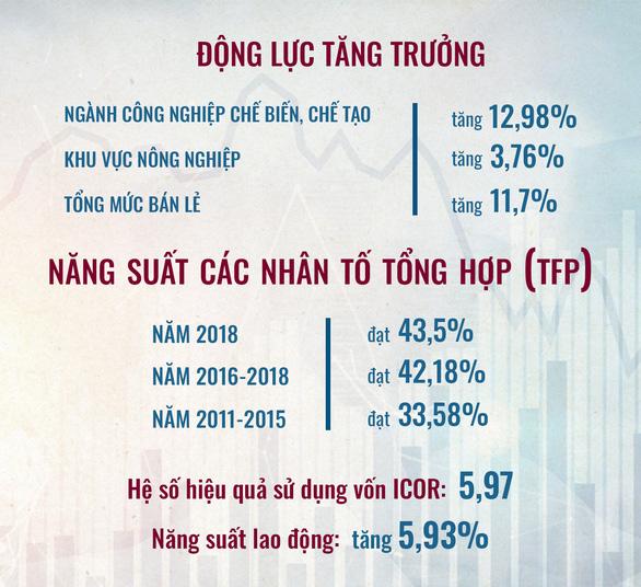 Thủ tướng Nguyễn Xuân Phúc: Năm 2019 nỗ lực đổi mới, sáng tạo, quyết liệt hành động - Ảnh 8.