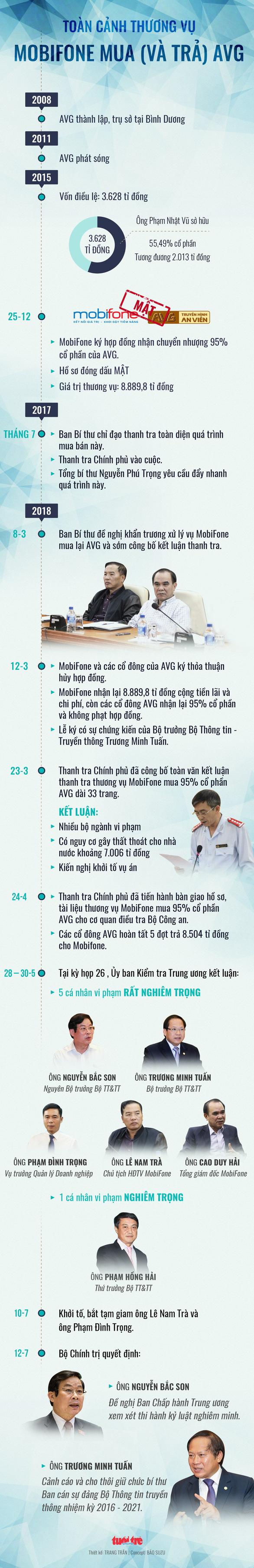 Vụ AVG: Khiển trách ông Lê Mạnh Hà, cảnh cáo ông Nguyễn Trọng Dũng - Ảnh 2.