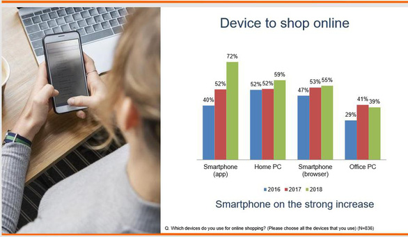 Shopee bứt phá trở thành trang thương mại điện tử phổ biến nhất Việt Nam - Ảnh 1.