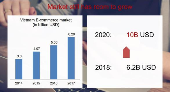 Shopee bứt phá trở thành trang thương mại điện tử phổ biến nhất Việt Nam - Ảnh 4.