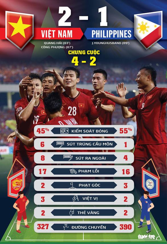 Việt Nam áp đảo về cơ hội ghi bàn - Ảnh 1.