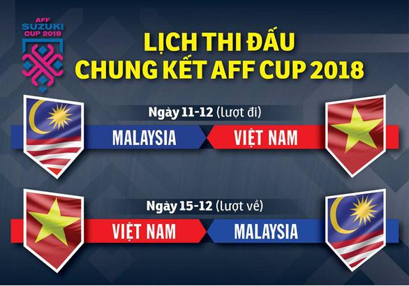 Chung kết AFF Cup 2018: VN đá lượt đi trên sân Bukit Jalil - Ảnh 1.