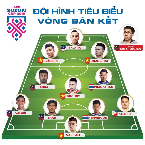 Malaysia trội hơn Việt Nam ở đội hình tiêu biểu vòng bán kết - Ảnh 2.